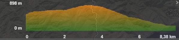 Profil der Wanderung El Bailadero-Taganana