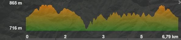 profil der wanderung La Ensillada
